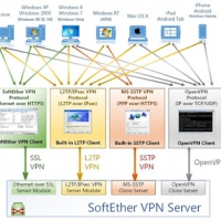 Novi proizvod VPN SoftEther server